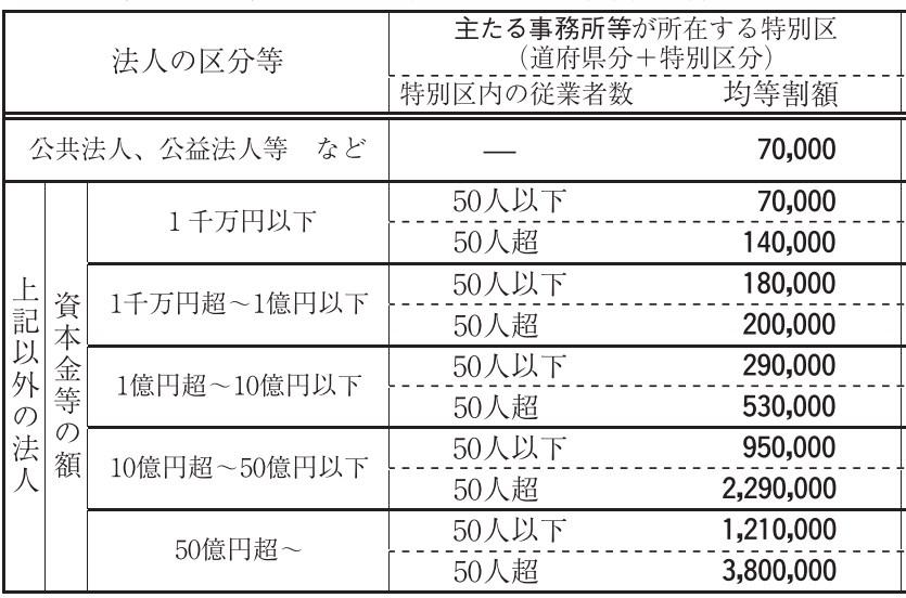 東京都法人住民税均等割