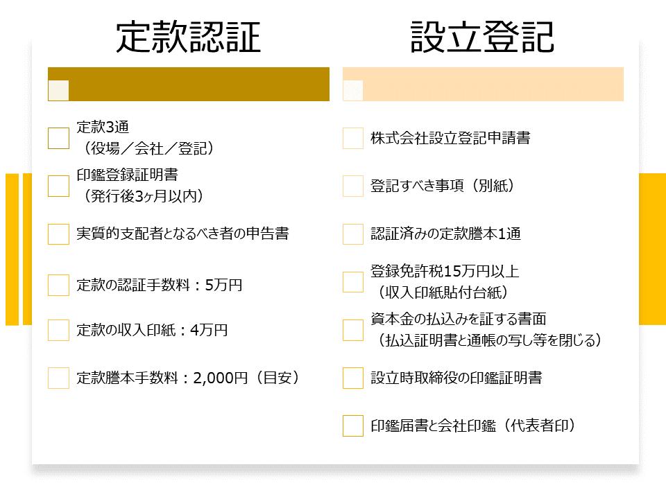 株式会社設立の必要書類.